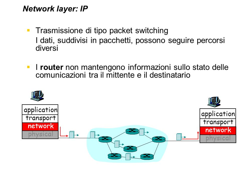 Trasmissione di tipo packet switching
