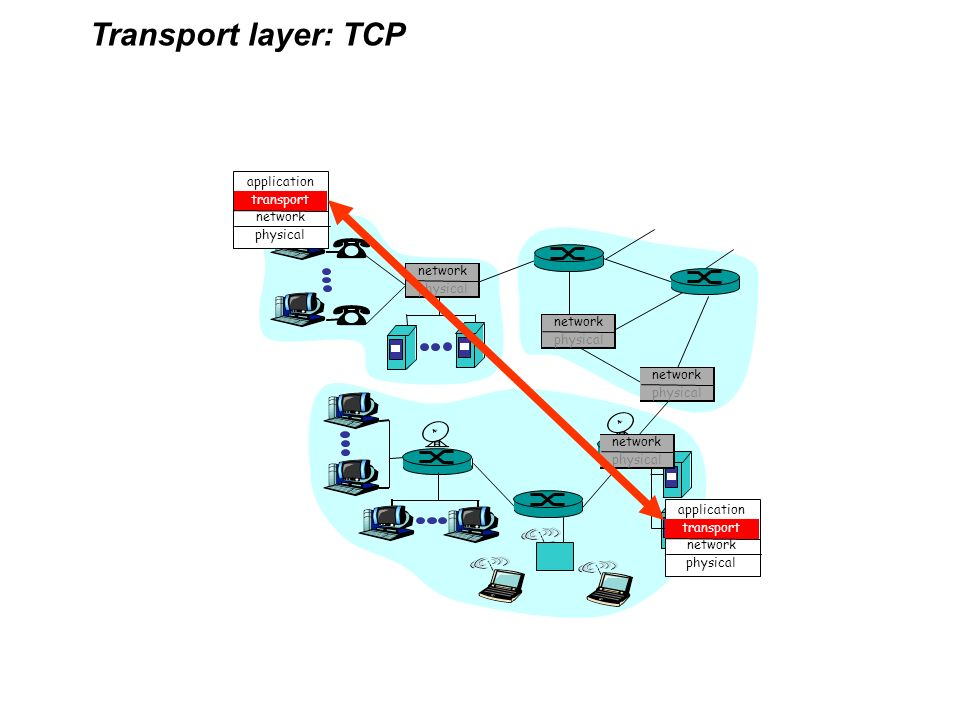 Transport layer: TCP application transport network physical network