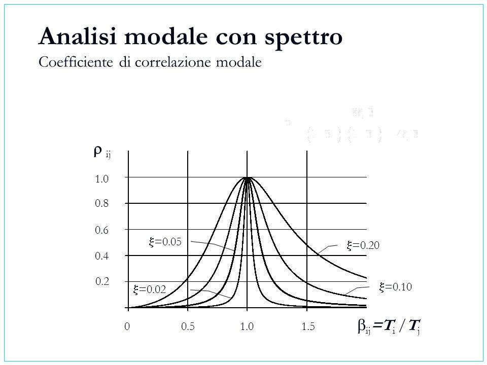 Analisi modale con spettro Coefficiente di correlazione modale