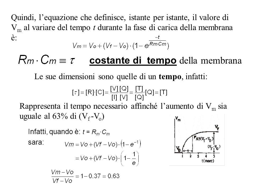 costante di tempo della membrana