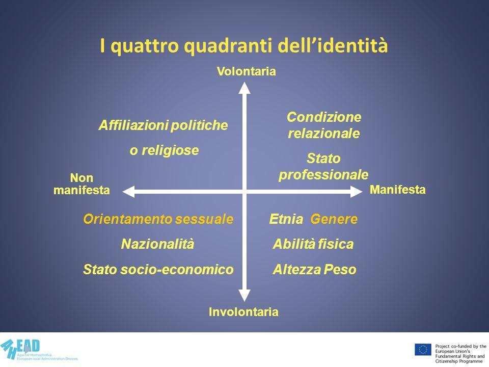 I quattro quadranti dell'identità