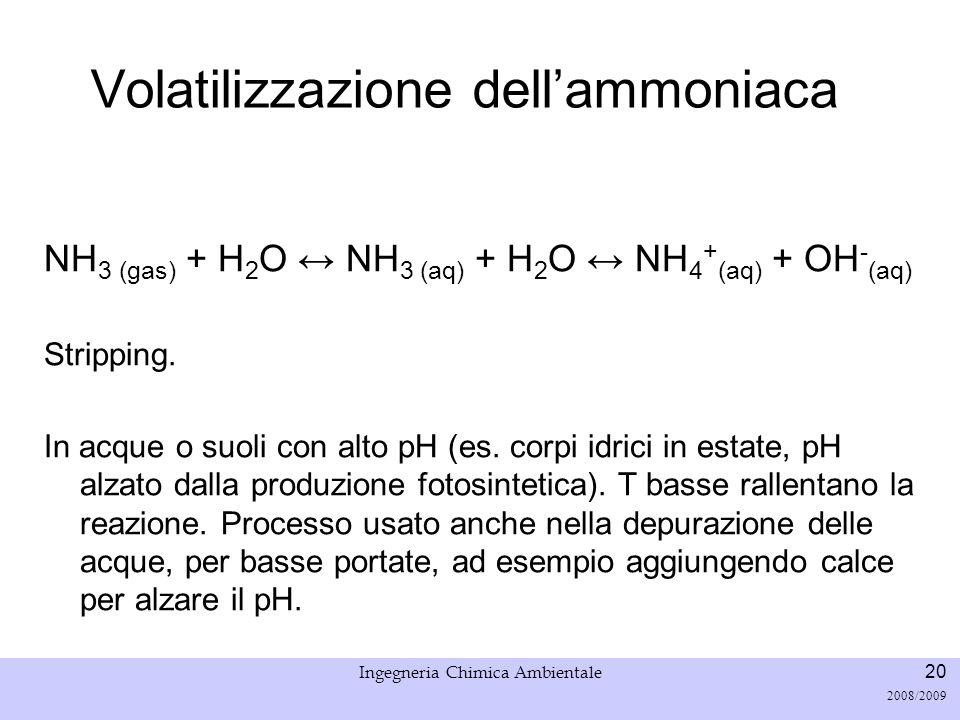Volatilizzazione dell'ammoniaca
