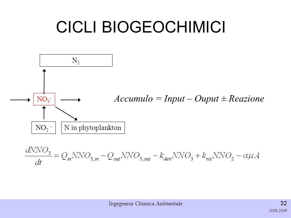Ingegneria Chimica Ambientale