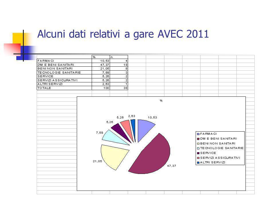 Alcuni dati relativi a gare AVEC 2011