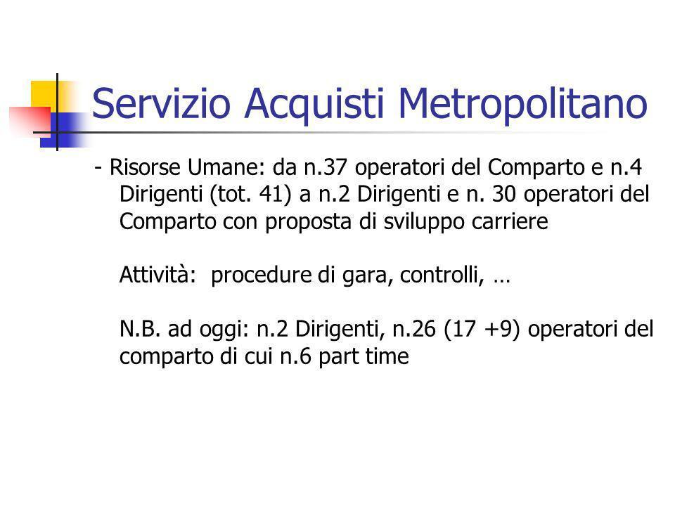 Servizio Acquisti Metropolitano