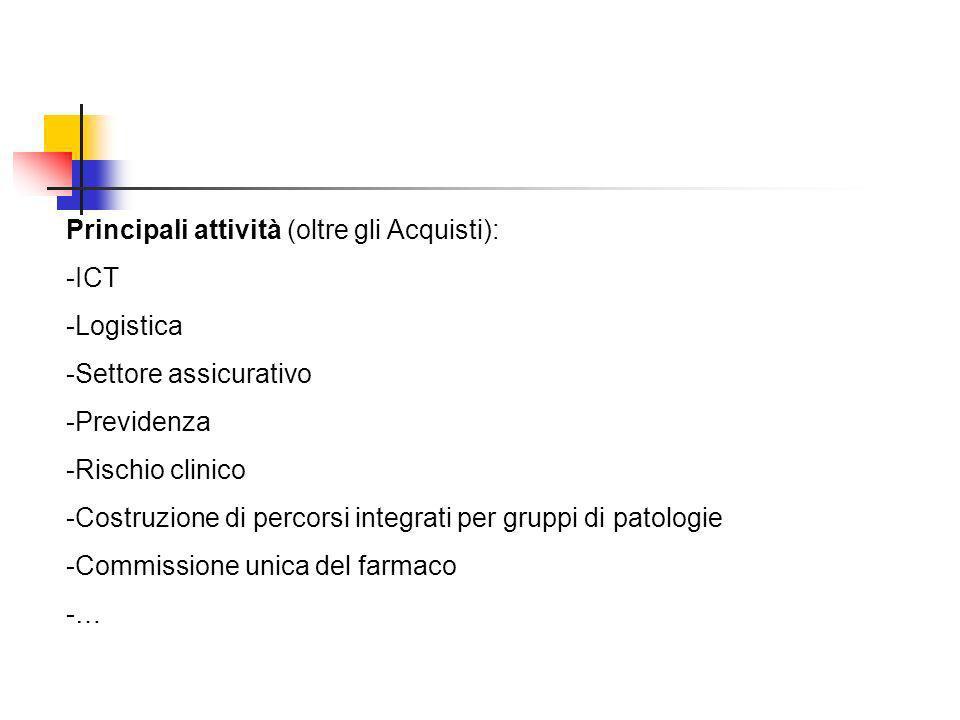 Principali attività (oltre gli Acquisti):