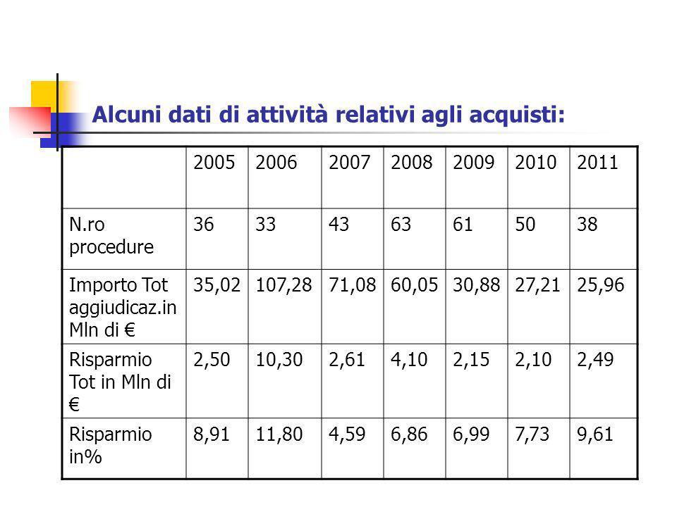 Alcuni dati di attività relativi agli acquisti: