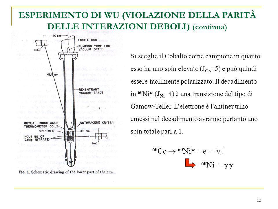 ESPERIMENTO DI WU (VIOLAZIONE DELLA PARITÀ DELLE INTERAZIONI DEBOLI) (continua)