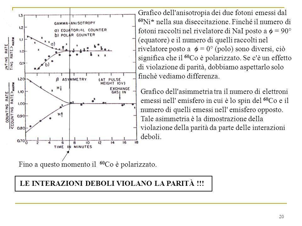 Grafico dell anisotropia dei due fotoni emessi dal 60Ni