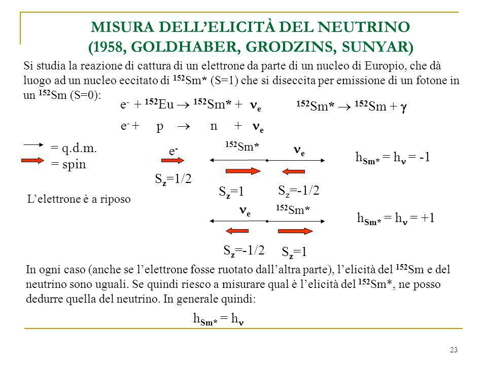 MISURA DELL'ELICITÀ DEL NEUTRINO (1958, GOLDHABER, GRODZINS, SUNYAR)