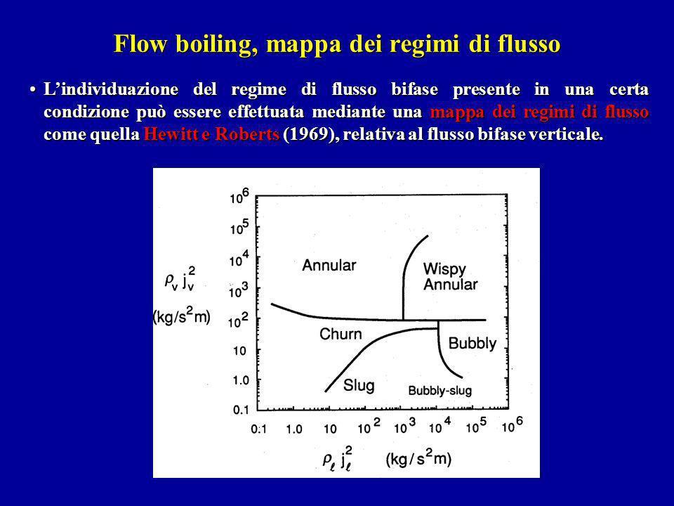 Flow boiling, mappa dei regimi di flusso