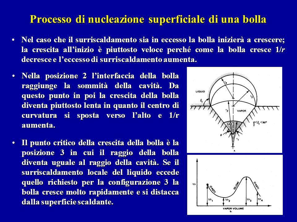 Processo di nucleazione superficiale di una bolla