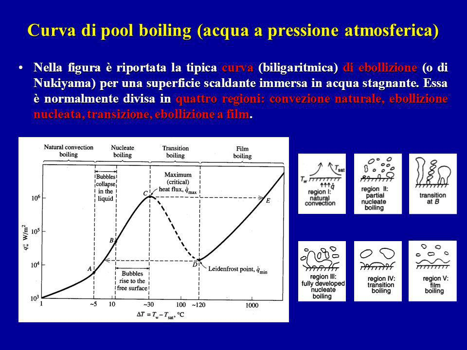 Curva di pool boiling (acqua a pressione atmosferica)