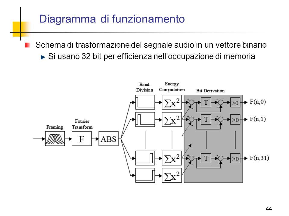 Diagramma di funzionamento
