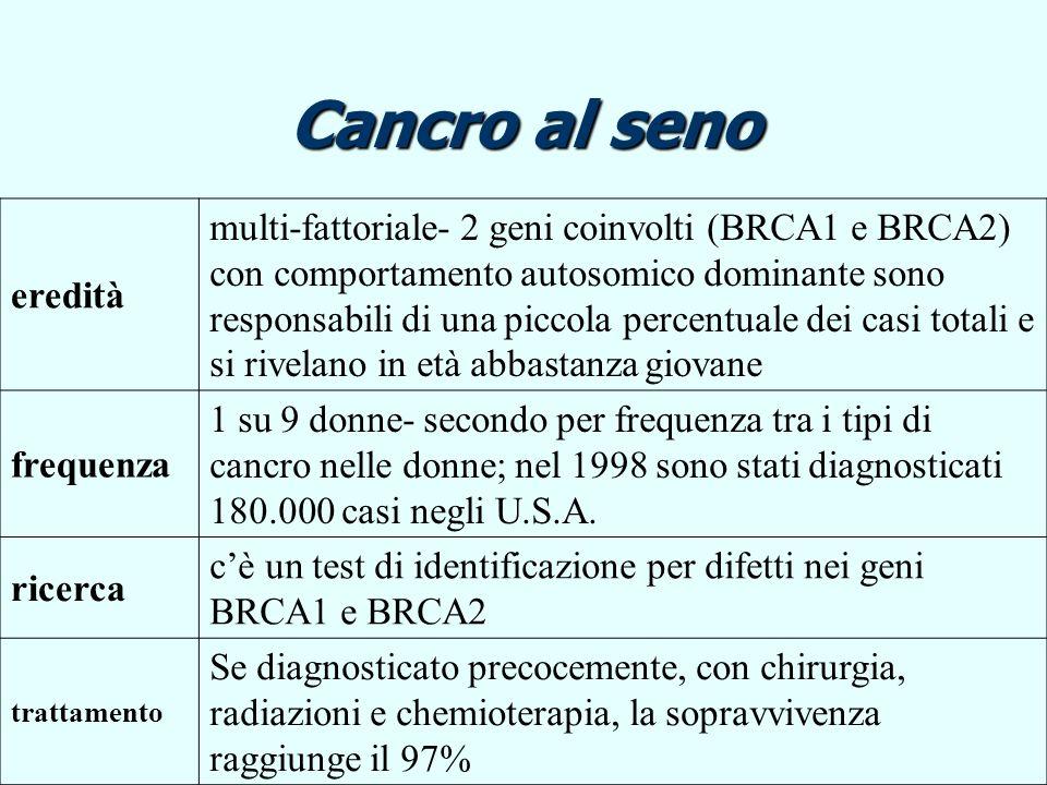 Cancro al senoeredità.