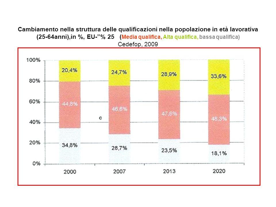 Cambiamento nella struttura delle qualificazioni nella popolazione in età lavorativa (25-64anni),in %, EU- % 25 (Media qualifica, Alta qualifica, bassa qualifica) Cedefop, 2009