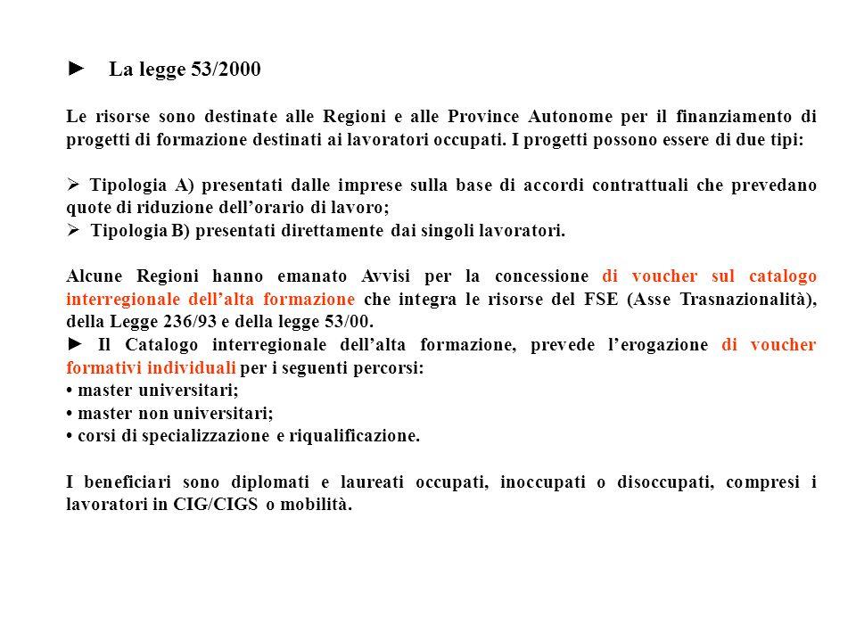 La legge 53/2000