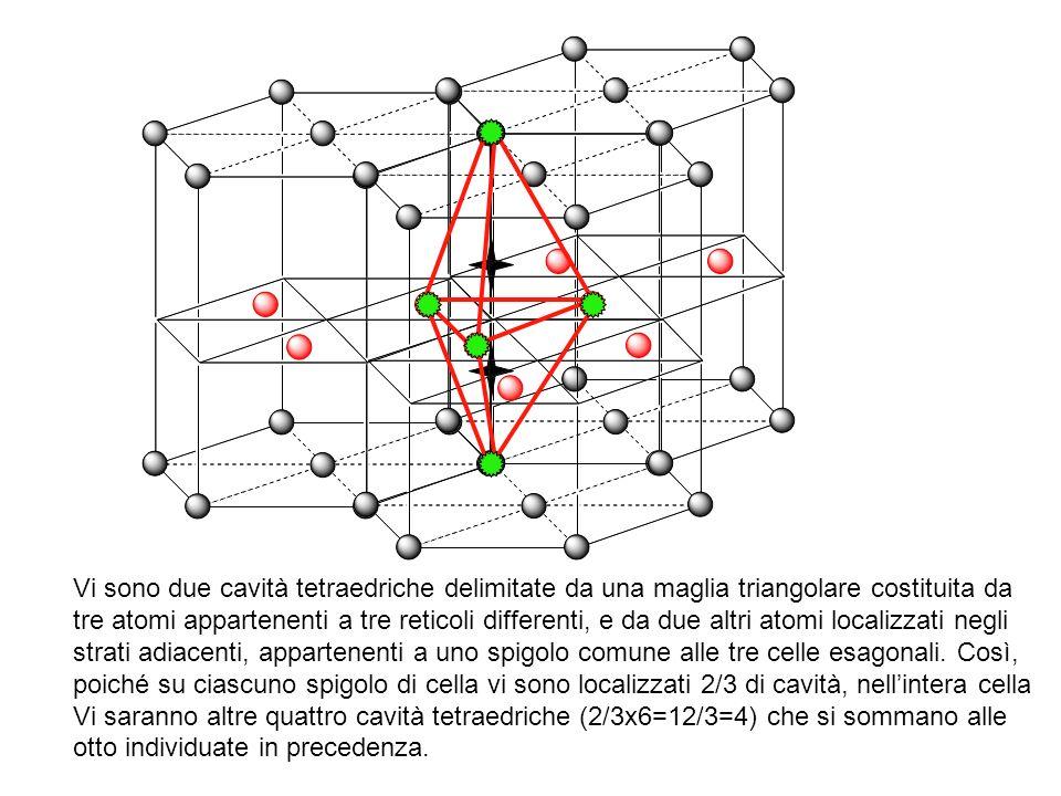 Vi sono due cavità tetraedriche delimitate da una maglia triangolare costituita da