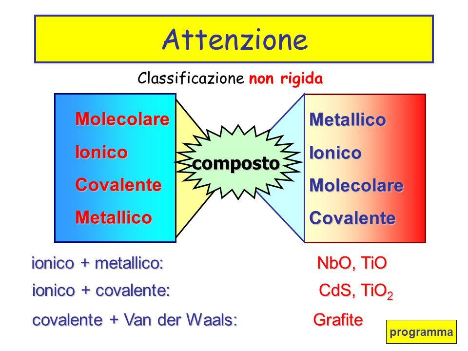 Attenzione Molecolare Ionico Covalente Metallico composto