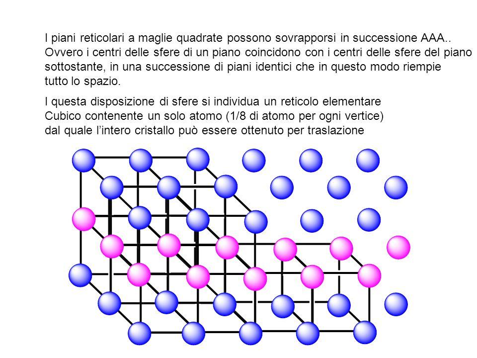 I piani reticolari a maglie quadrate possono sovrapporsi in successione AAA..