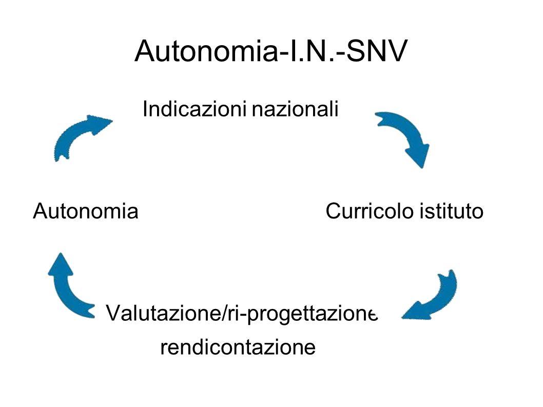 Autonomia-I.N.-SNV Indicazioni nazionali Autonomia Curricolo istituto
