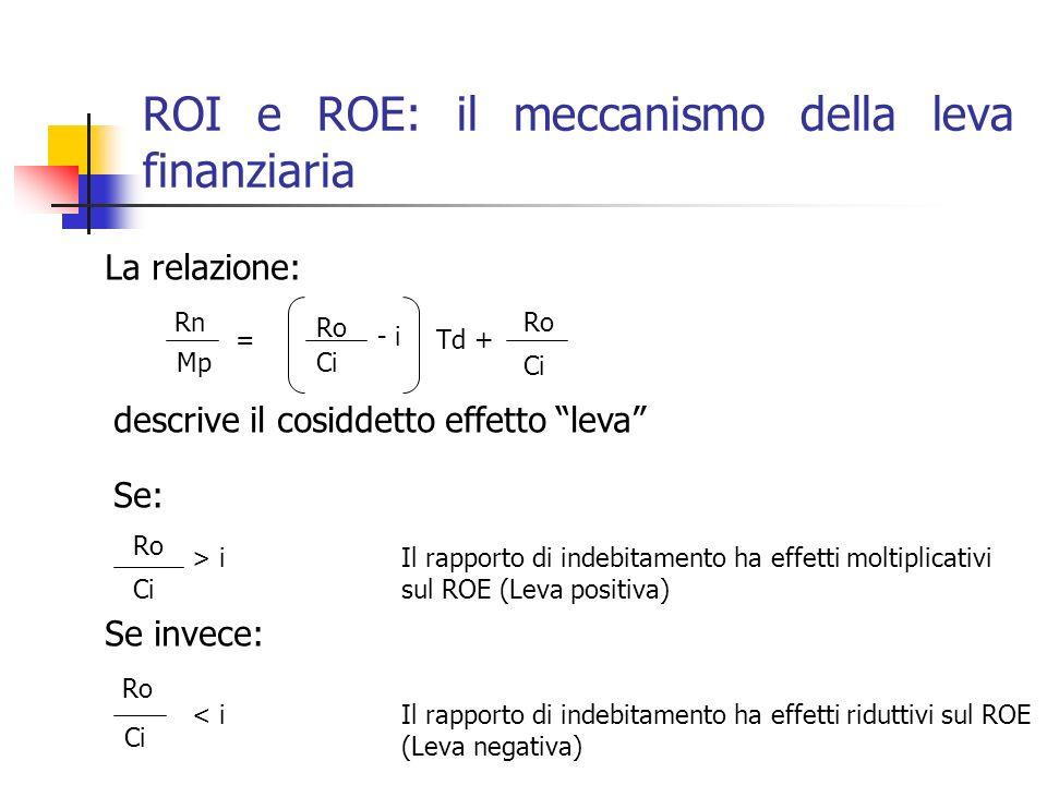 ROI e ROE: il meccanismo della leva finanziaria