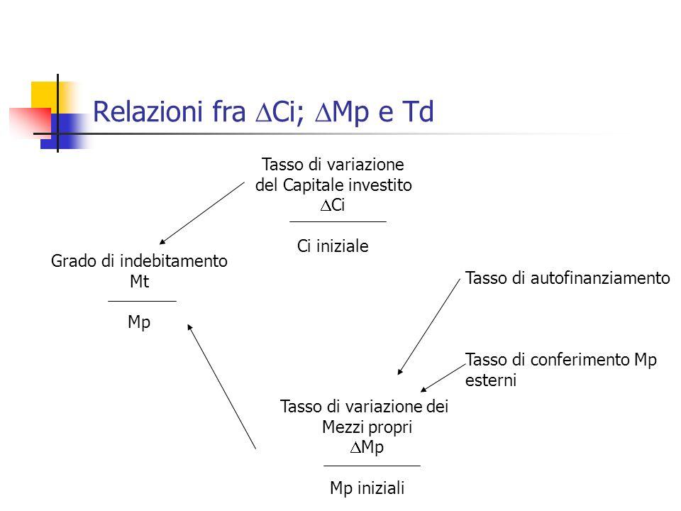 Relazioni fra Ci; Mp e Td