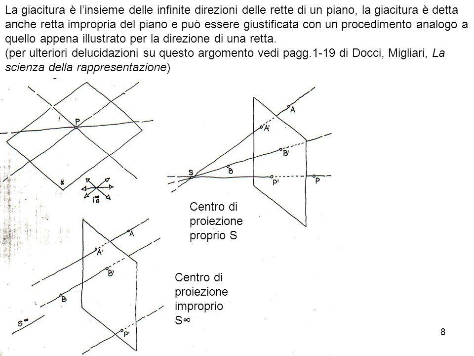 La giacitura è l'insieme delle infinite direzioni delle rette di un piano, la giacitura è detta anche retta impropria del piano e può essere giustificata con un procedimento analogo a quello appena illustrato per la direzione di una retta.