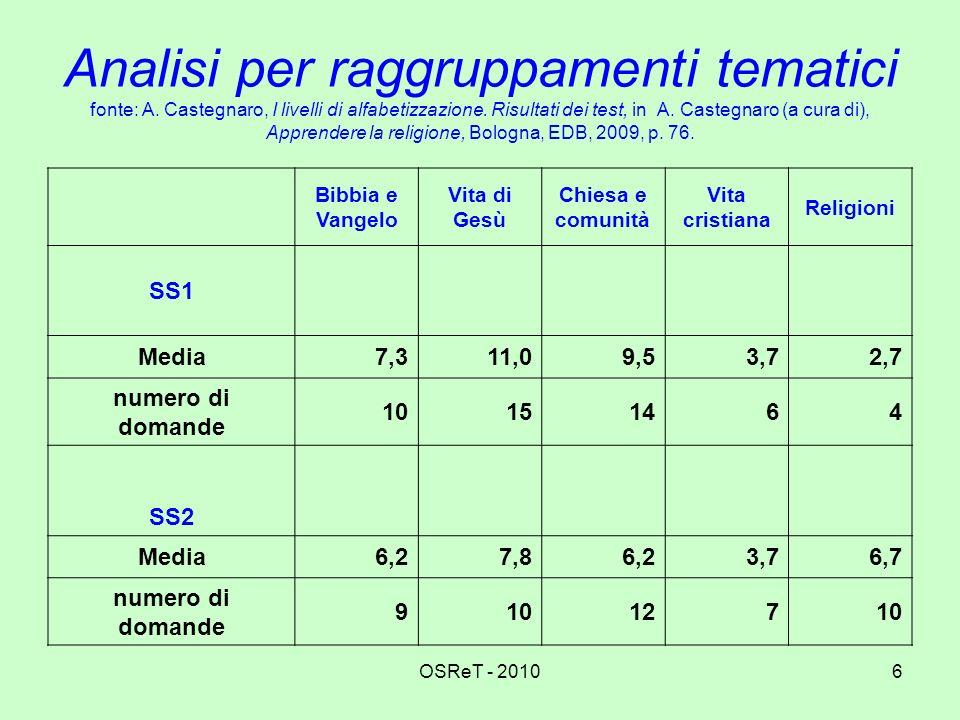 Analisi per raggruppamenti tematici fonte: A