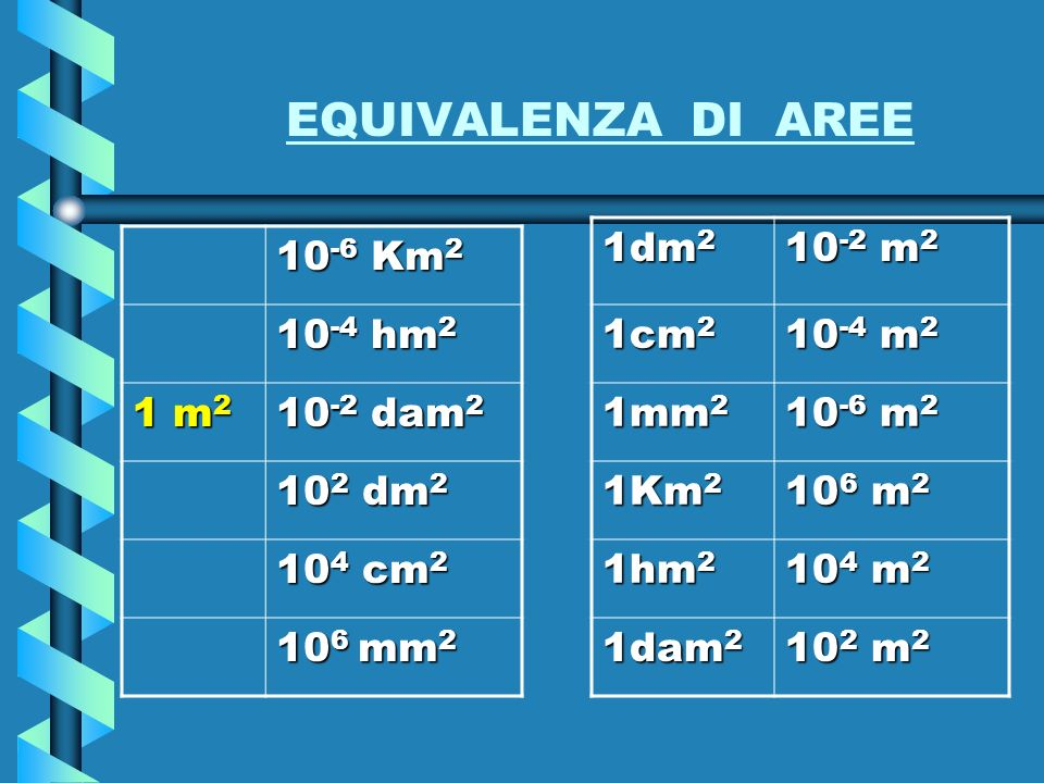 EQUIVALENZA DI AREE 1dm2 10-2 m2 1cm2 10-4 m2 1mm2 10-6 m2 1Km2 106 m2