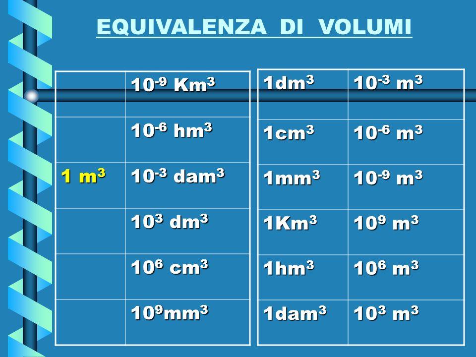 EQUIVALENZA DI VOLUMI 10-9 Km3 10-6 hm3 1 m3 10-3 dam3 103 dm3 106 cm3