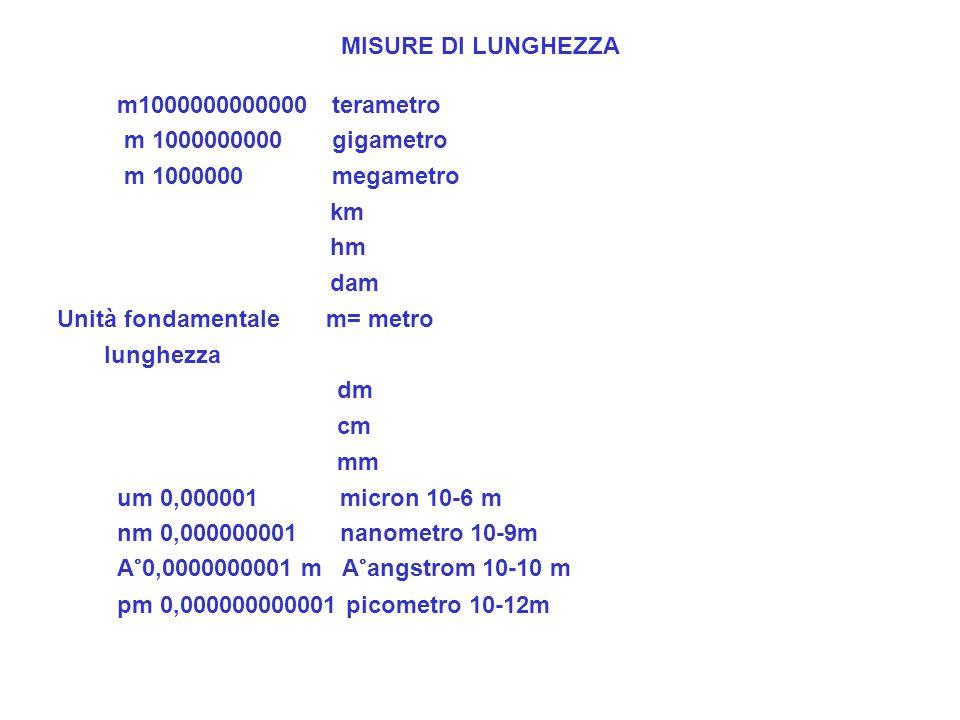 Unità fondamentale m= metro lunghezza dm cm mm