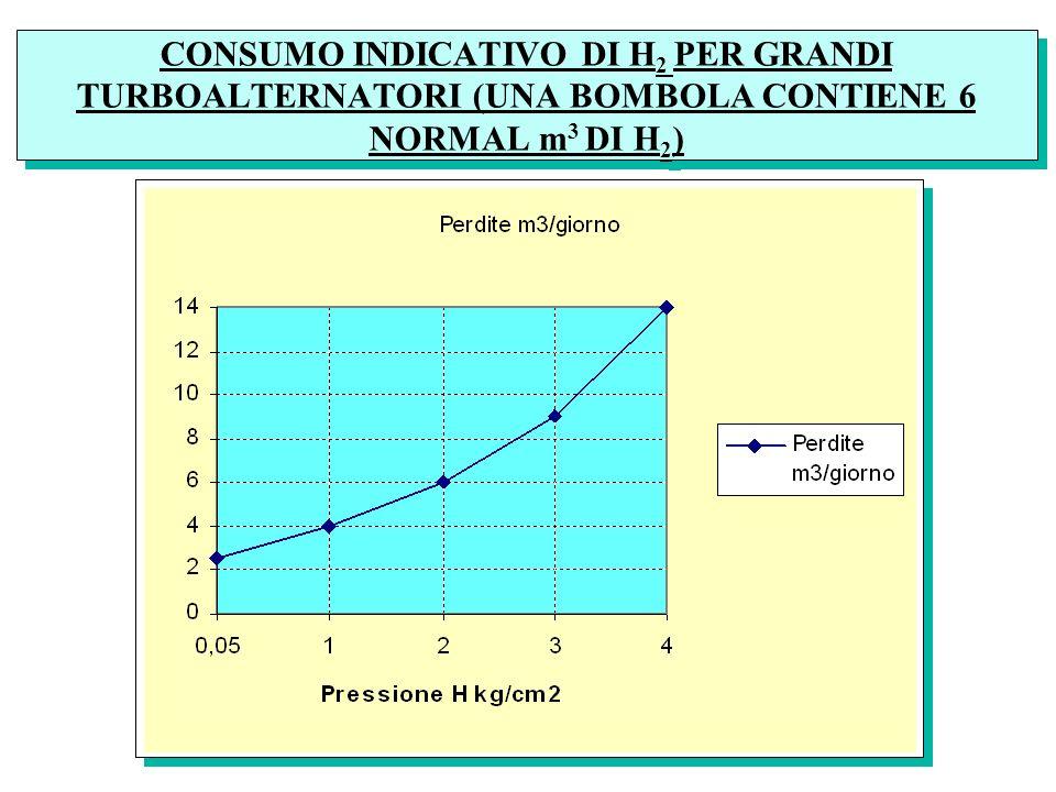 CONSUMO INDICATIVO DI H2 PER GRANDI TURBOALTERNATORI (UNA BOMBOLA CONTIENE 6 NORMAL m3 DI H2)