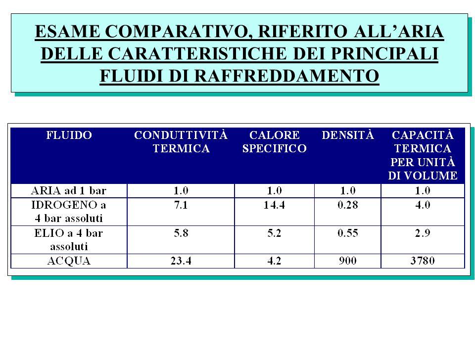 ESAME COMPARATIVO, RIFERITO ALL'ARIA DELLE CARATTERISTICHE DEI PRINCIPALI FLUIDI DI RAFFREDDAMENTO