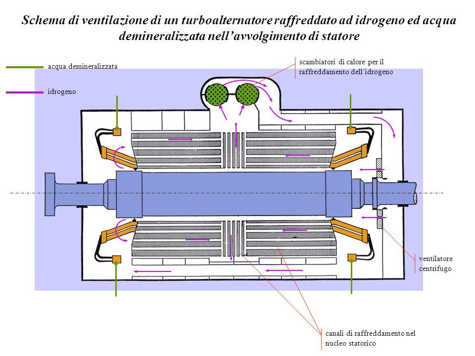 Schema di ventilazione di un turboalternatore raffreddato ad idrogeno ed acqua demineralizzata nell'avvolgimento di statore