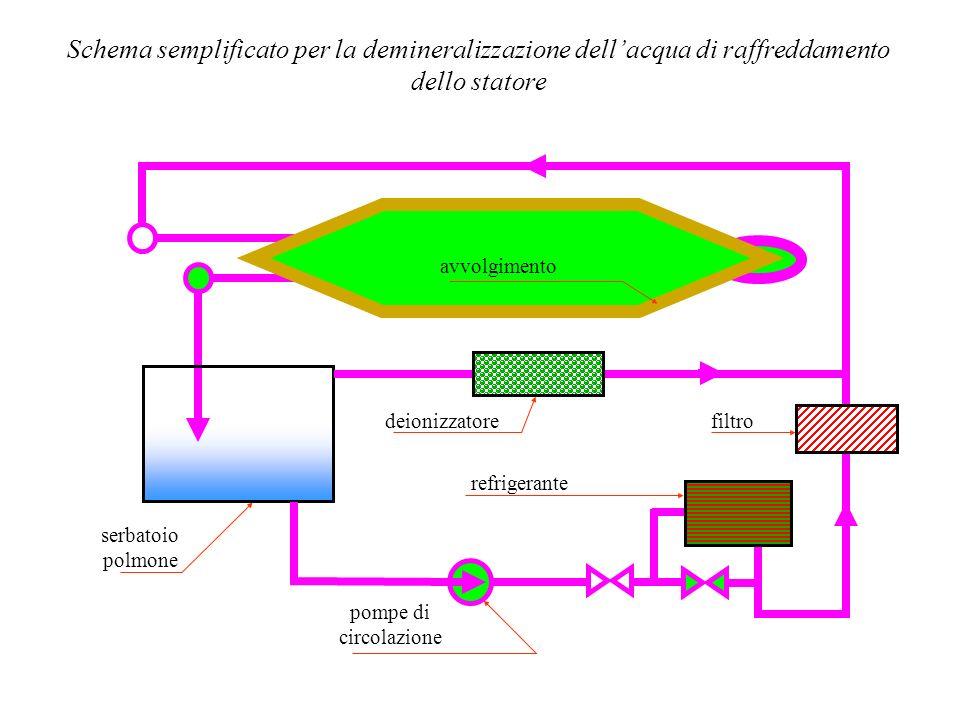 Schema semplificato per la demineralizzazione dell'acqua di raffreddamento dello statore