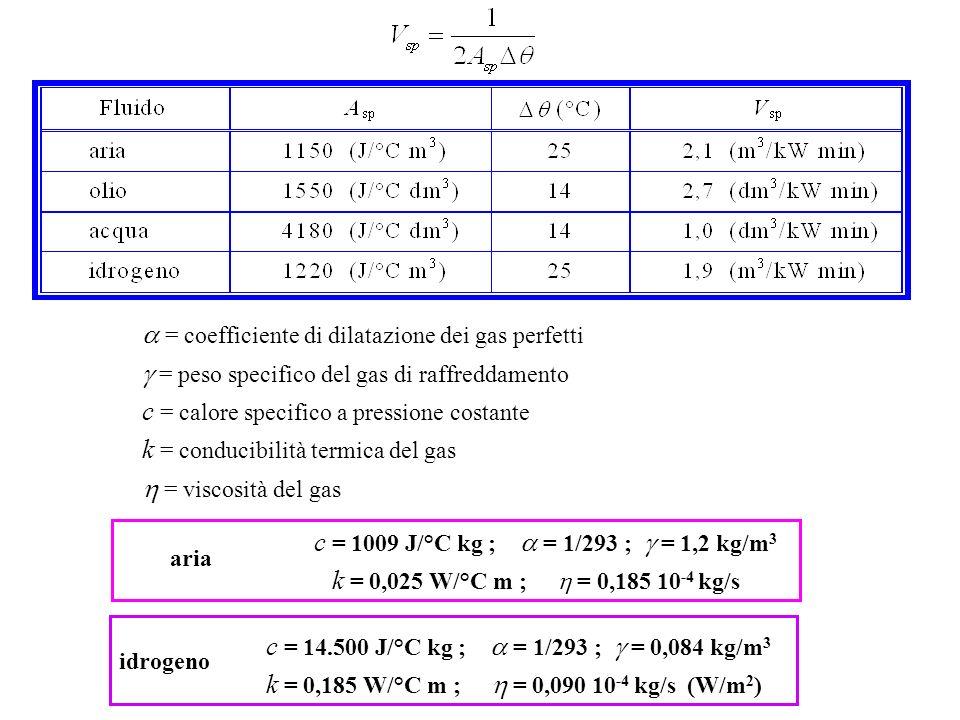 a = coefficiente di dilatazione dei gas perfetti