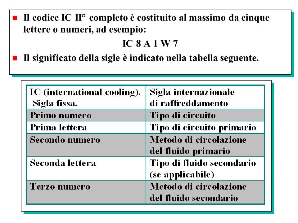 Il codice IC II° completo è costituito al massimo da cinque lettere o numeri, ad esempio: