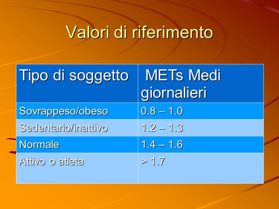 Valori di riferimento Tipo di soggetto METs Medi giornalieri
