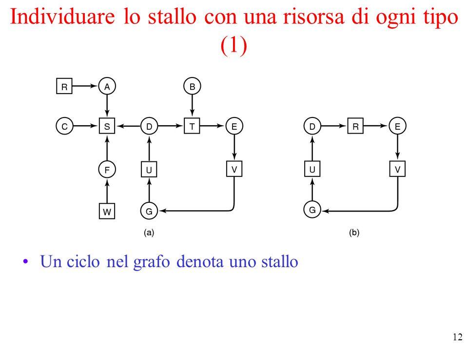 Individuare lo stallo con una risorsa di ogni tipo (1)