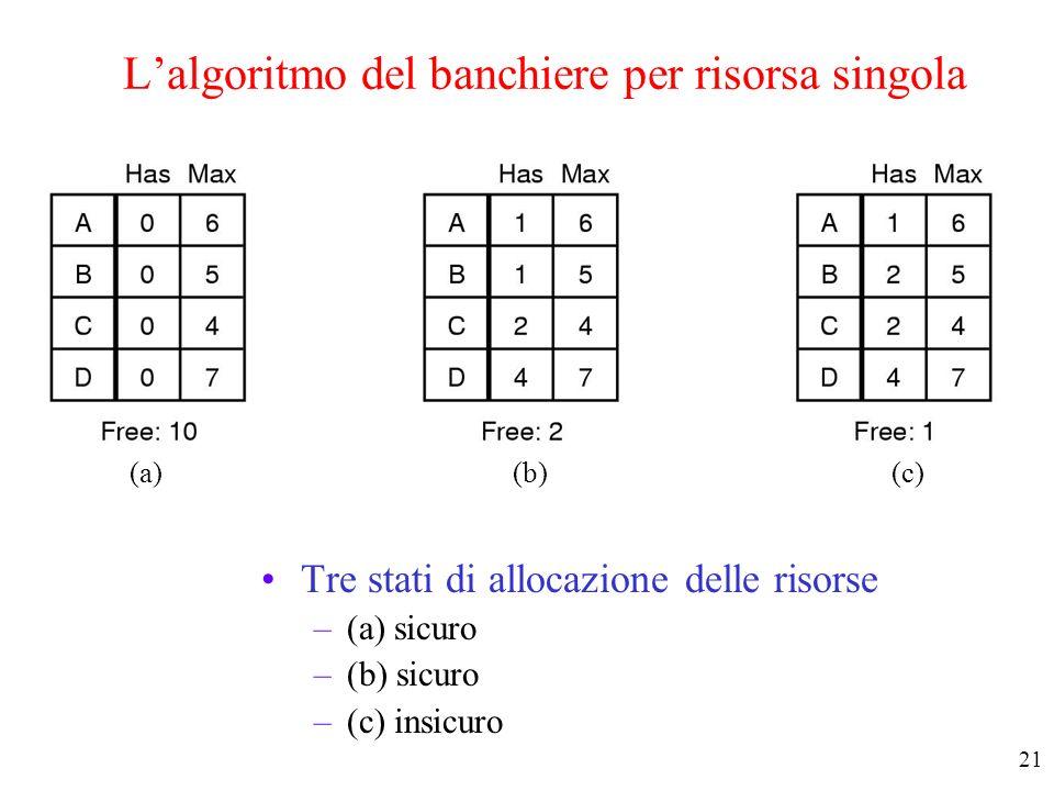 L'algoritmo del banchiere per risorsa singola