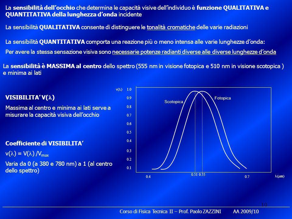 Coefficiente di VISIBILITA' v(l) = V(l) /Vmax