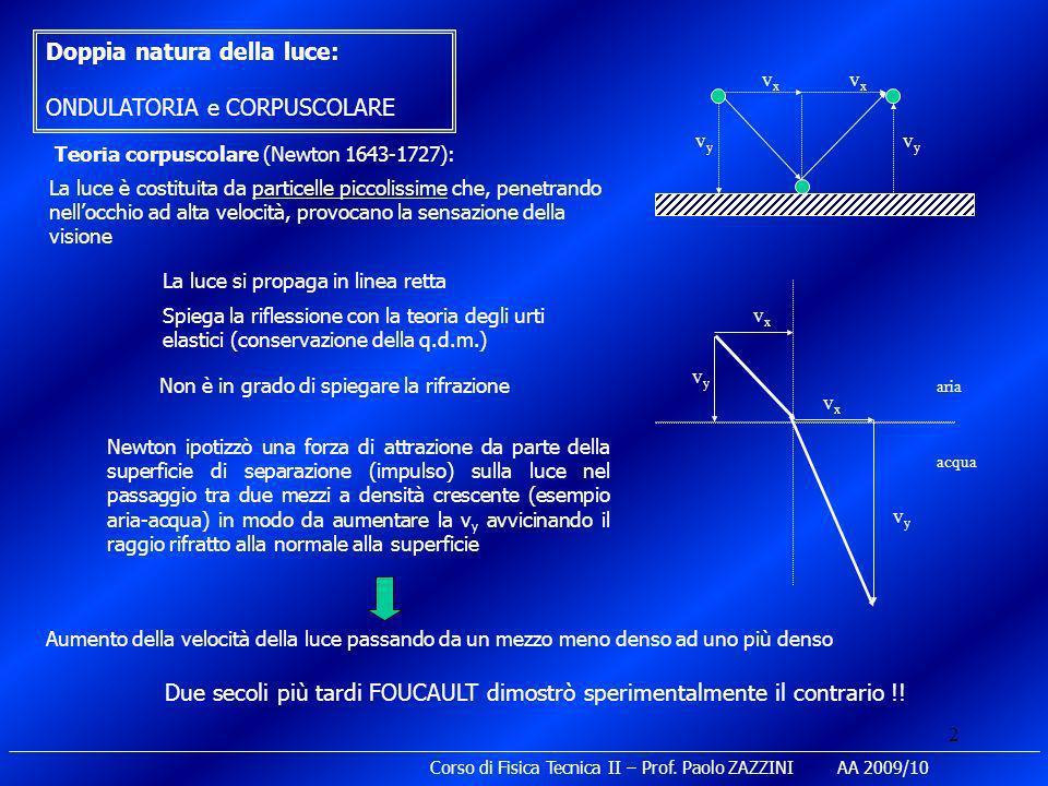 Doppia natura della luce: ONDULATORIA e CORPUSCOLARE