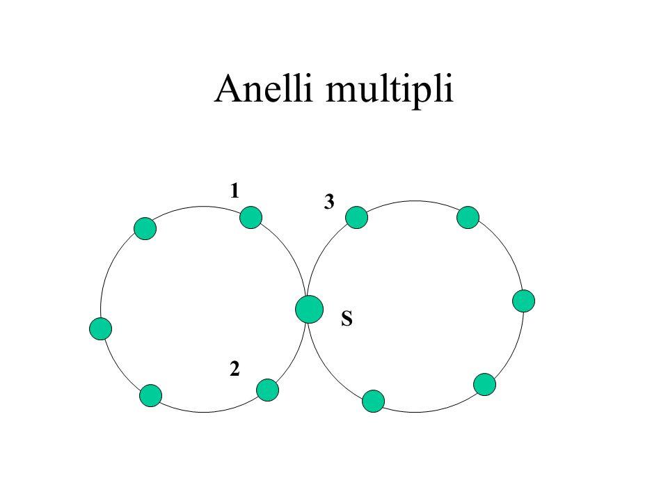 Anelli multipli 1 3 S 2