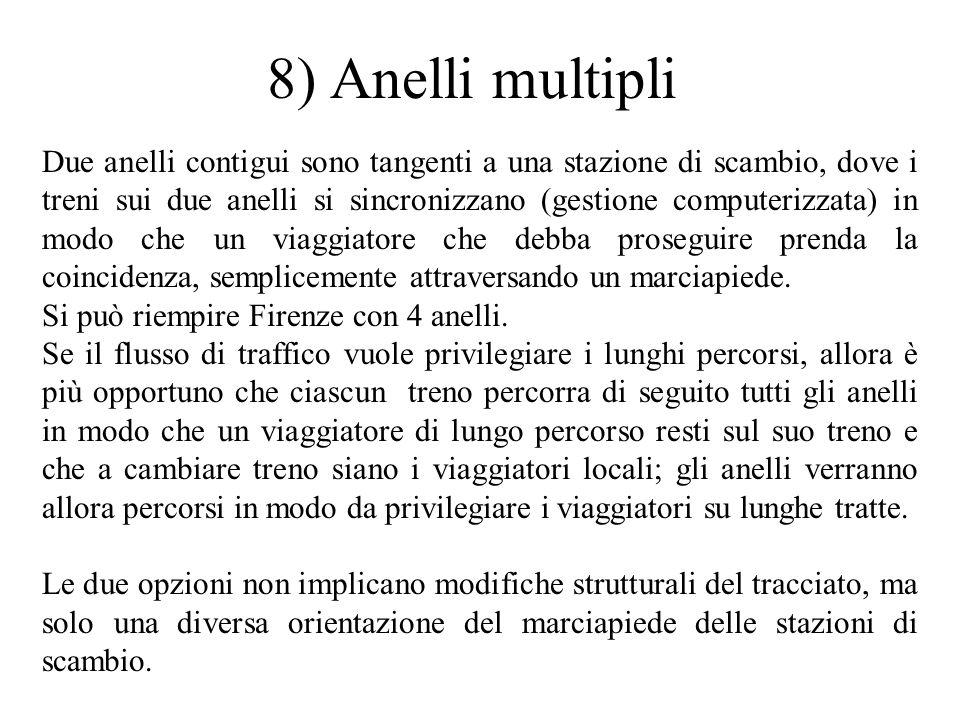 8) Anelli multipli