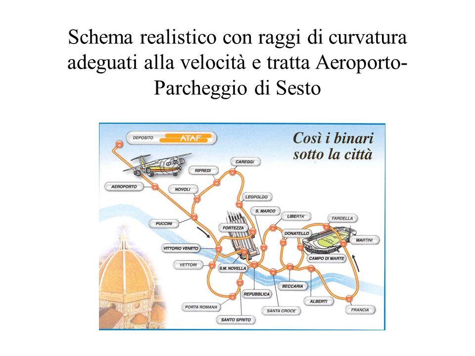 Schema realistico con raggi di curvatura adeguati alla velocità e tratta Aeroporto-Parcheggio di Sesto