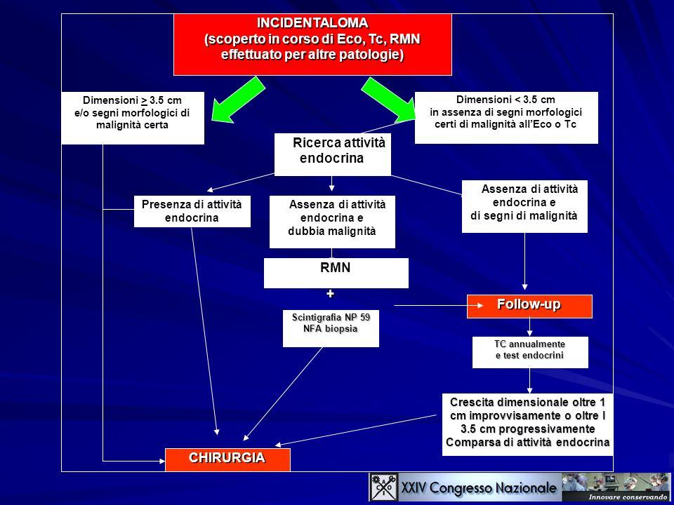 (scoperto in corso di Eco, Tc, RMN effettuato per altre patologie)
