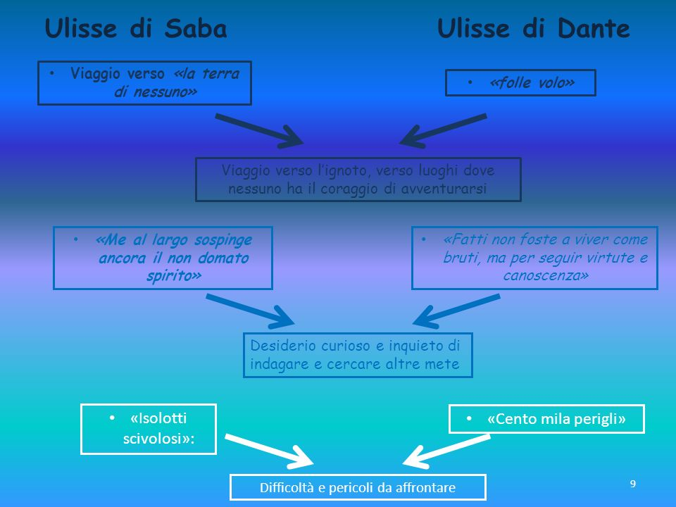 Ulisse di Saba Ulisse di Dante «Isolotti scivolosi»:
