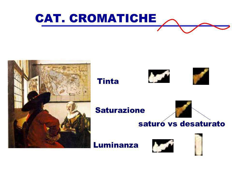 CAT. CROMATICHE Tinta Saturazione saturo vs desaturato Luminanza