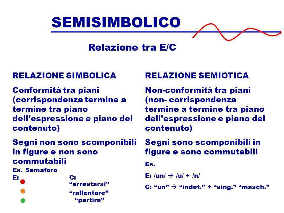 SEMISIMBOLICO Relazione tra E/C RELAZIONE SIMBOLICA